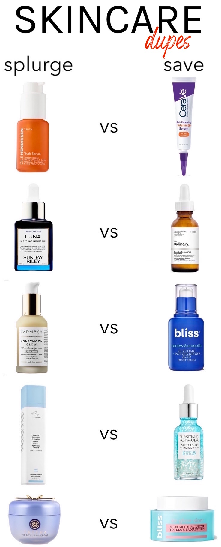 Skincare dupes for high-end products #drugstoredupes #skincaredupes #drugstoreskincare